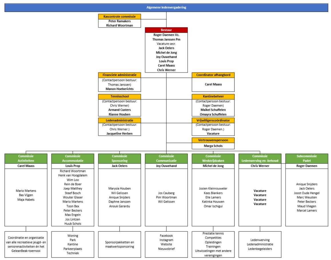 GTR Organisatie Organogram Structuur