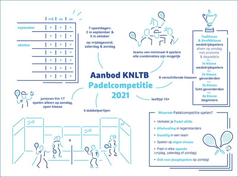 Visualisatie van aanbod KNLTB Padelcompetitie 2021