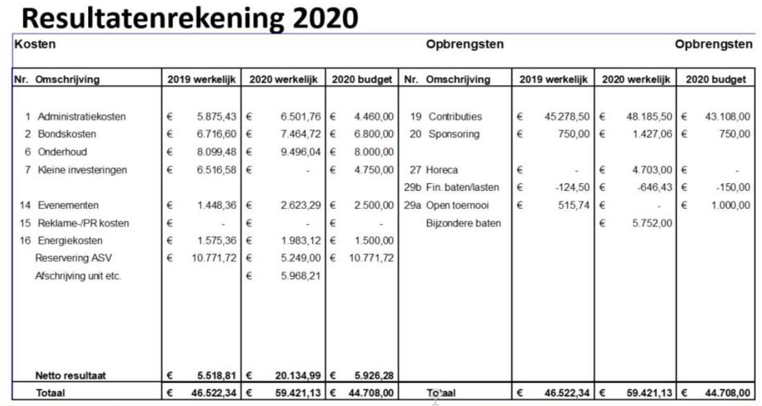 Resultatenrekening 2020